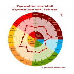 Weyermann Abbey malt® 40-50 EBC 25 kg